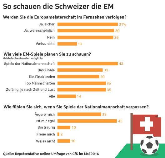 Mehr als sechs von zehn Befragten wollen die Spiele live im TV schauen. (Quelle: GfK-Umfrage im Auftrag von Zattoo)